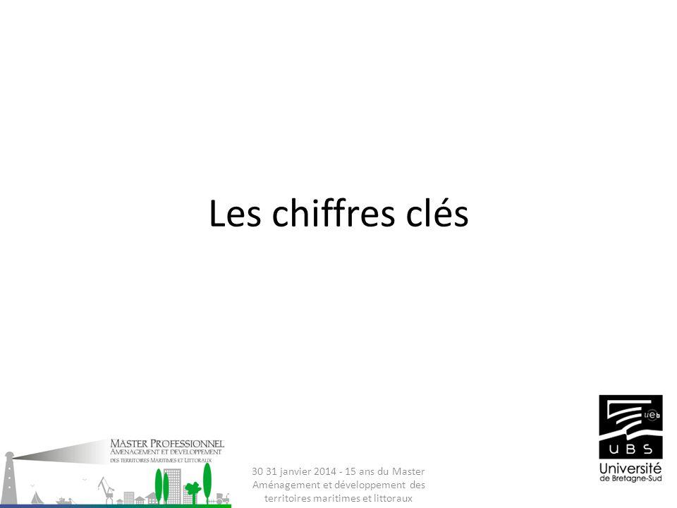 Les chiffres clés 30 31 janvier 2014 - 15 ans du Master Aménagement et développement des territoires maritimes et littoraux