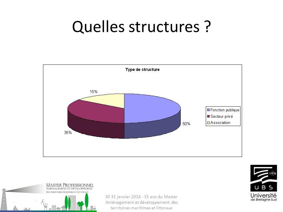 Quelles structures .