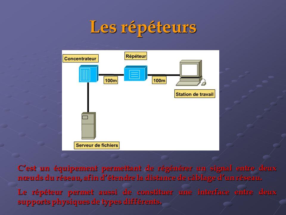 Les répéteurs Cest un équipement permettant de régénérer un signal entre deux nœuds du réseau, afin détendre la distance de câblage dun réseau. Le rép
