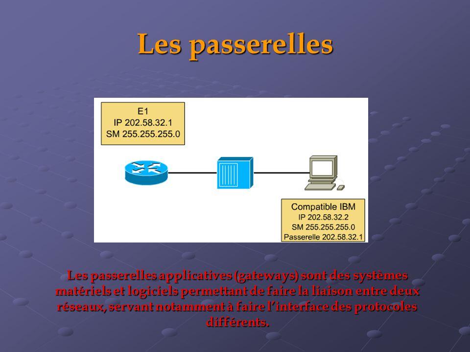 Les passerelles Les passerelles applicatives (gateways) sont des systèmes matériels et logiciels permettant de faire la liaison entre deux réseaux, servant notamment à faire linterface des protocoles différents.
