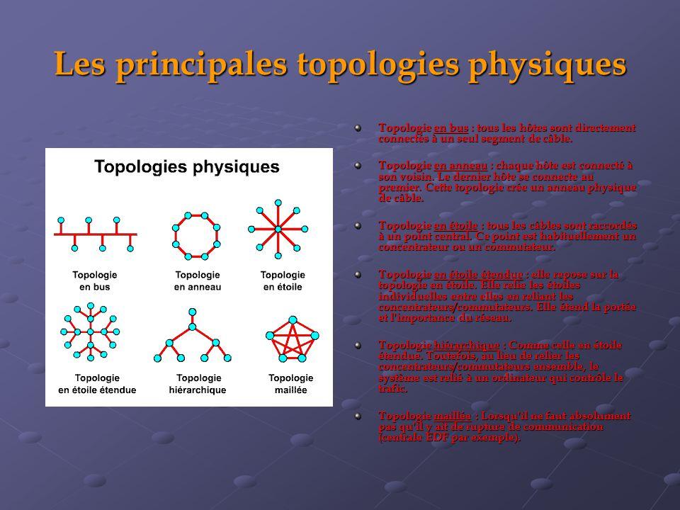 Les principales topologies physiques Topologie en bus : tous les hôtes sont directement connectés à un seul segment de câble. Topologie en anneau : ch