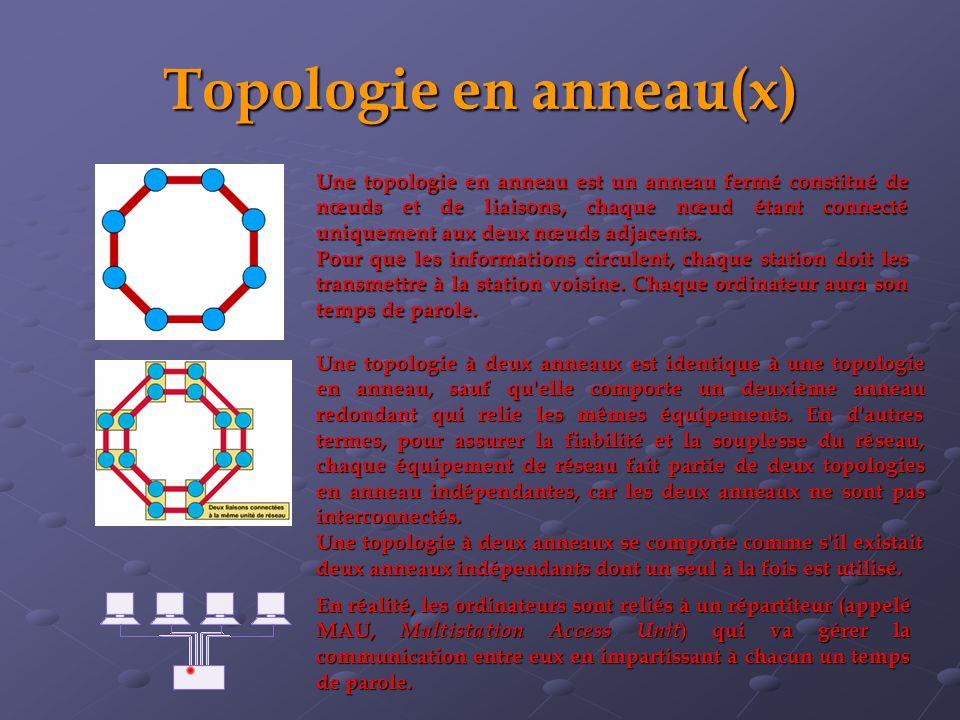 Topologie en anneau(x) Une topologie à deux anneaux est identique à une topologie en anneau, sauf qu elle comporte un deuxième anneau redondant qui relie les mêmes équipements.