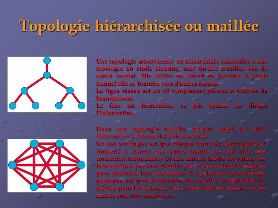 Topologie hiérarchisée ou maillée Une topologie arborescente ou hiérarchisée ressemble à une topologie en étoile étendue, sauf qu elle n utilise pas de nœud central.