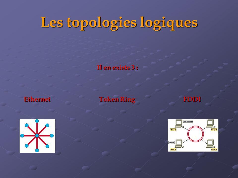 Les topologies logiques Il en existe 3 : EthernetFDDI Token Ring