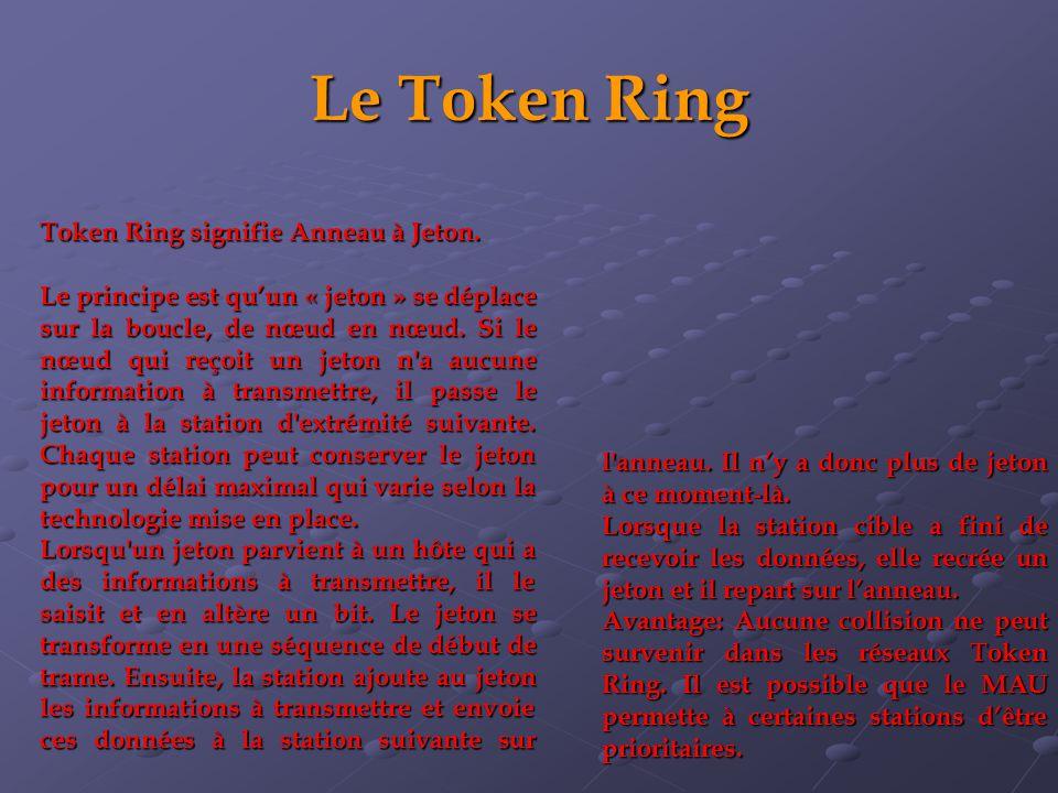 Le Token Ring Token Ring signifie Anneau à Jeton. Le principe est quun « jeton » se déplace sur la boucle, de nœud en nœud. Si le nœud qui reçoit un j