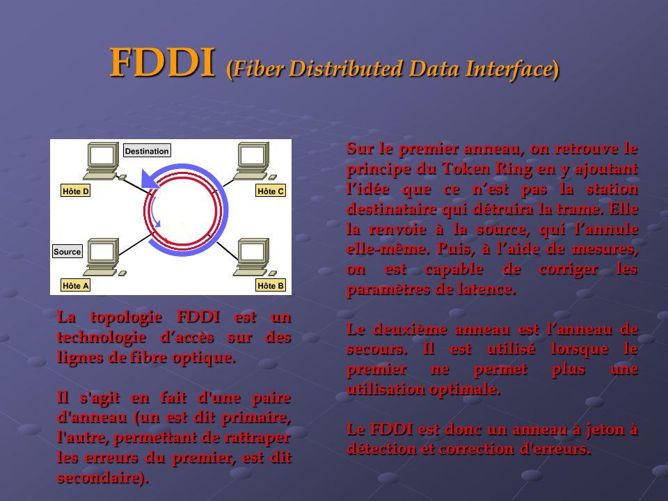 FDDI ( Fiber Distributed Data Interface ) Sur le premier anneau, on retrouve le principe du Token Ring en y ajoutant lidée que ce nest pas la station destinataire qui détruira la trame.