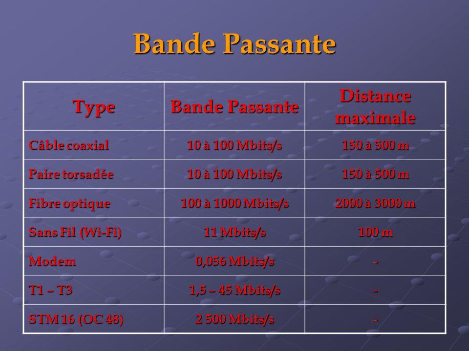 Bande Passante Type Distance maximale Câble coaxial 10 à 100 Mbits/s 150 à 500 m Paire torsadée 10 à 100 Mbits/s 150 à 500 m Fibre optique 100 à 1000 Mbits/s 2000 à 3000 m Sans Fil (Wi-Fi) 11 Mbits/s 100 m Modem 0,056 Mbits/s - T1 – T3 1,5 – 45 Mbits/s - STM 16 (OC 48) 2 500 Mbits/s -