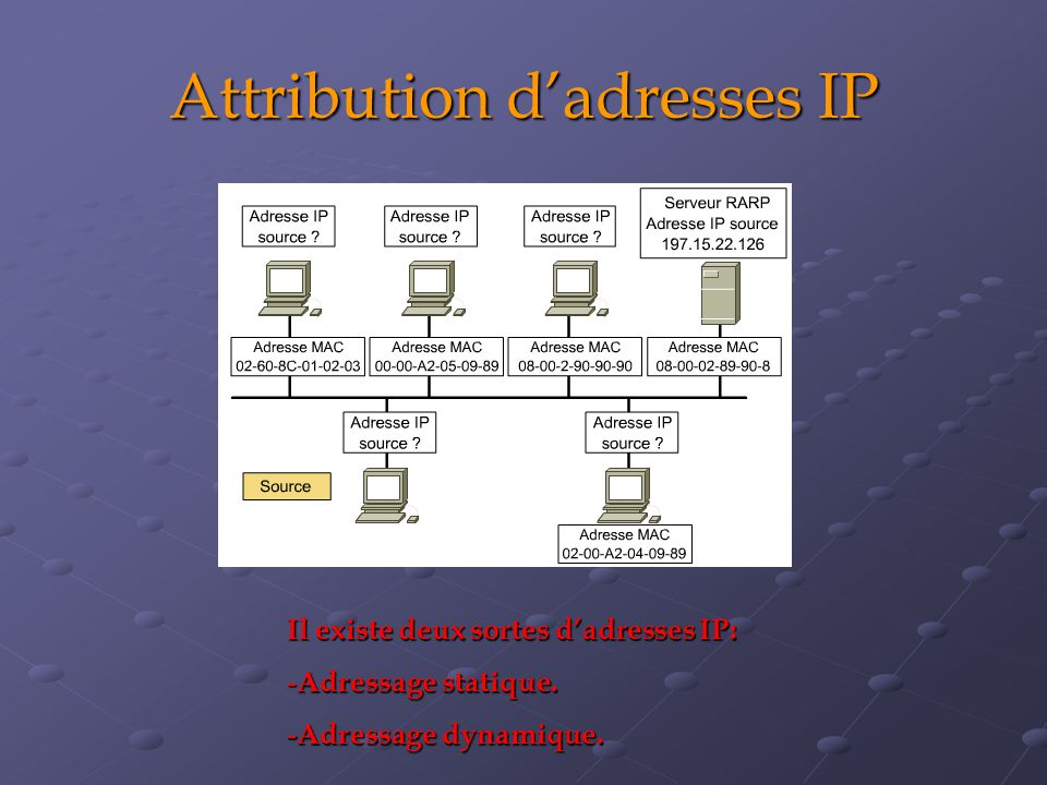 Attribution dadresses IP Il existe deux sortes dadresses IP: - Adressage statique. -Adressage dynamique.