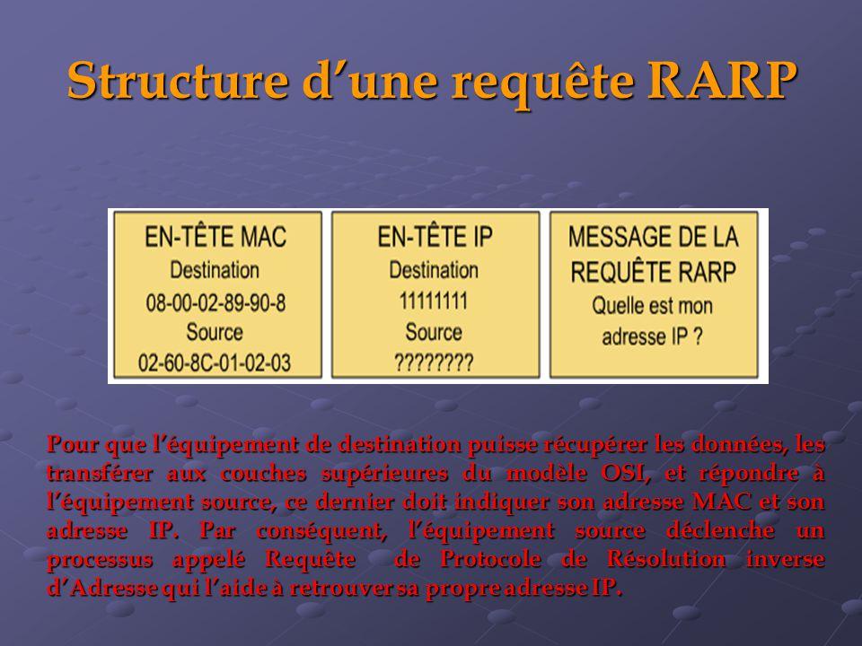 Structure dune requête RARP Pour que léquipement de destination puisse récupérer les données, les transférer aux couches supérieures du modèle OSI, et répondre à léquipement source, ce dernier doit indiquer son adresse MAC et son adresse IP.
