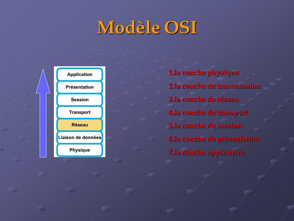 Modèle OSI 1.la couche physique 2.la couche de transmission 3.la couche de réseau 4.la couche de transport 5.la couche de session 6.la couche de prése