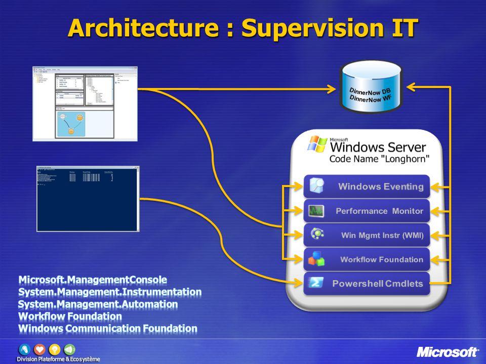 Architecture : Supervision IT