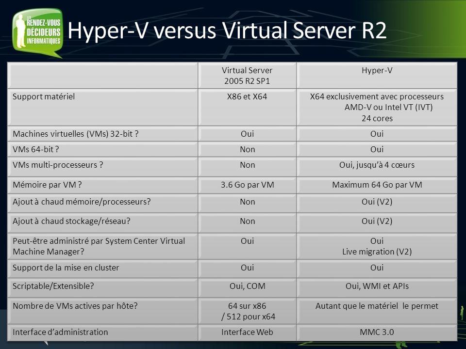 Hyper-V versus Virtual Server R2