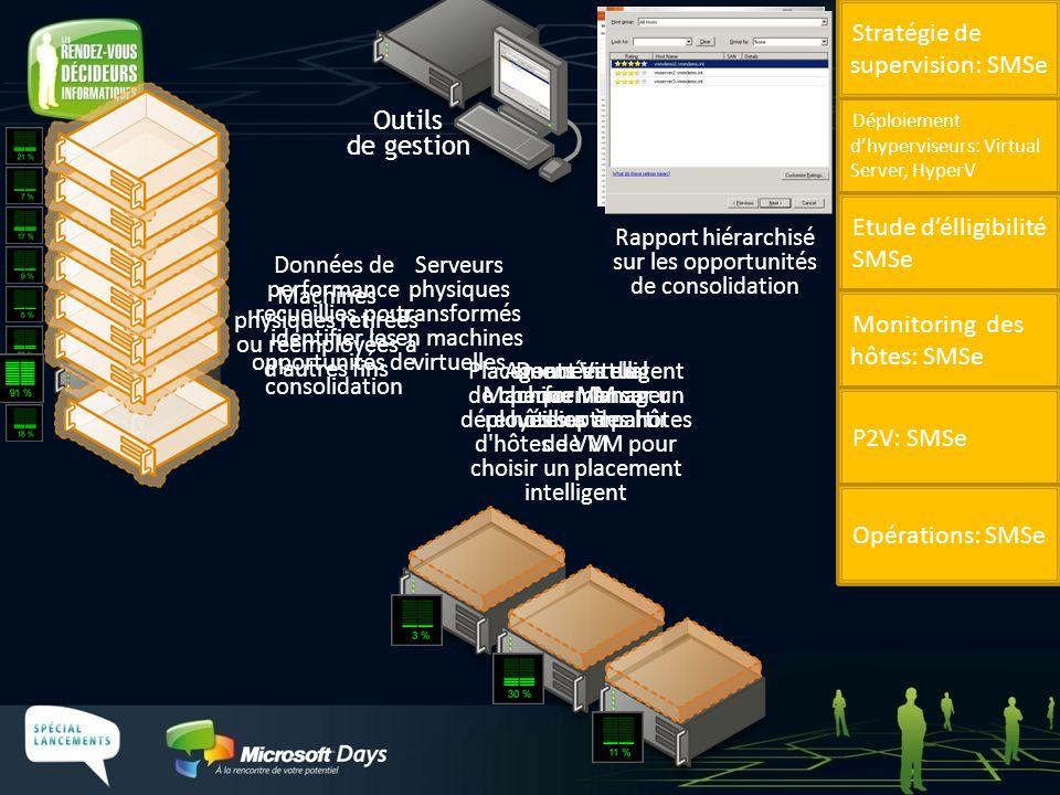 Agents Virtual Machine Manager déployés sur des hôtes de VM Données de performance recueillies pour identifier les opportunités de consolidation Serve