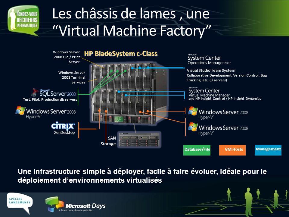 Les châssis de lames, une Virtual Machine Factory Database/File VM Hosts Management HP BladeSystem c-Class Visual Studio Team System Collaborative Dev