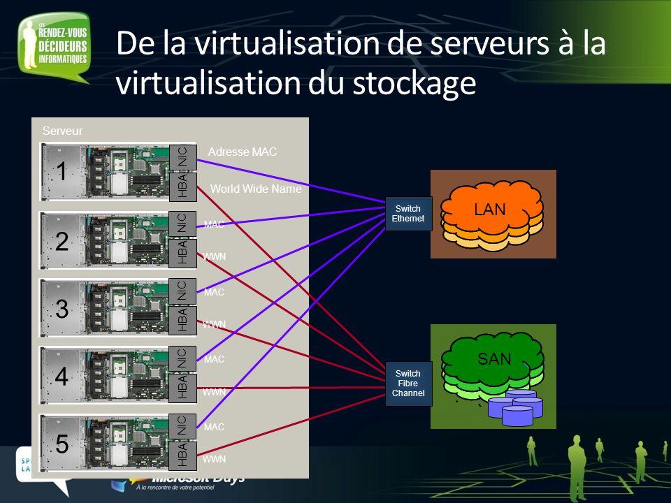 De la virtualisation de serveurs à la virtualisation du stockage Serveur s 1 NIC HBA SAN Switch Fibre Channel 2 NIC HBA MAC WWN 3 NIC HBA MAC WWN 4 NI