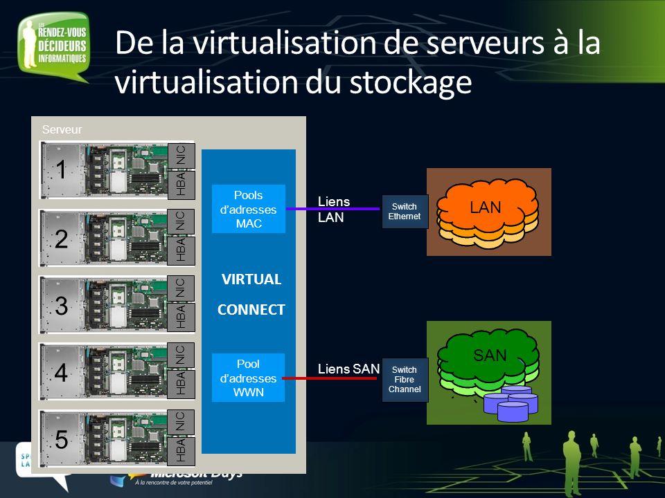 De la virtualisation de serveurs à la virtualisation du stockage Serveur s 1 NIC HBA SAN Switch Fibre Channel 2 NIC HBA 3 NIC HBA 4 NIC HBA 5 NIC HBA