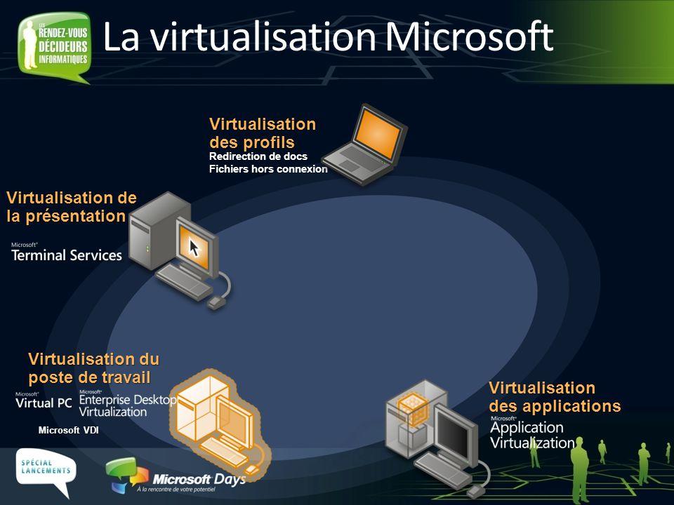 Réseau Client Serveur Microsoft VDI Terminal Services Virtualisation pour le poste de travail Virtualisation dapplications Client Microsoft Application Virtualization Serveur Virtualisation du poste de travail Client Microsoft Enterprise Desktop Virtualization Sur le poste de travail Sur le serveur