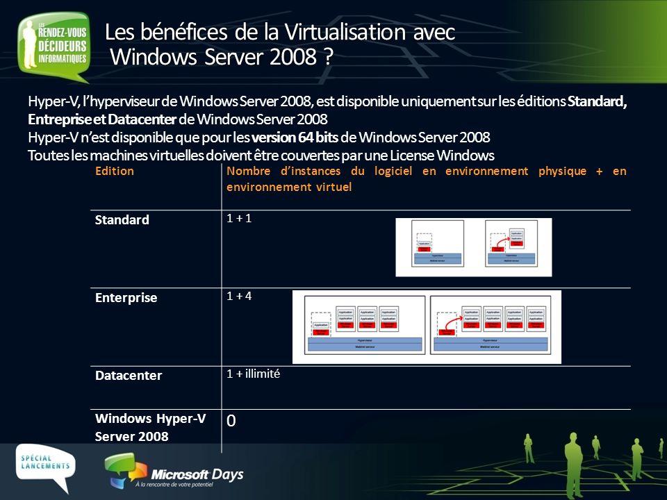 Hyper-V, lhyperviseur de Windows Server 2008, est disponible uniquement sur les éditions Standard, Entreprise et Datacenter de Windows Server 2008 Hyp