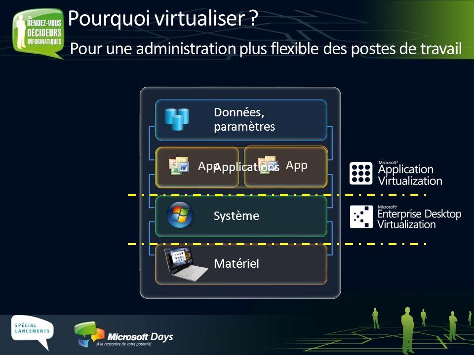 Matériel Système Données, paramètres App Applications Pour une administration plus flexible des postes de travail Pourquoi virtualiser ?