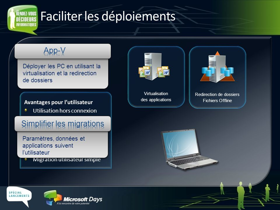Virtualisation des applications Redirection de dossiers Fichiers Offline Paramètres, données et applications suivent lutilisateur Déployer les PC en u
