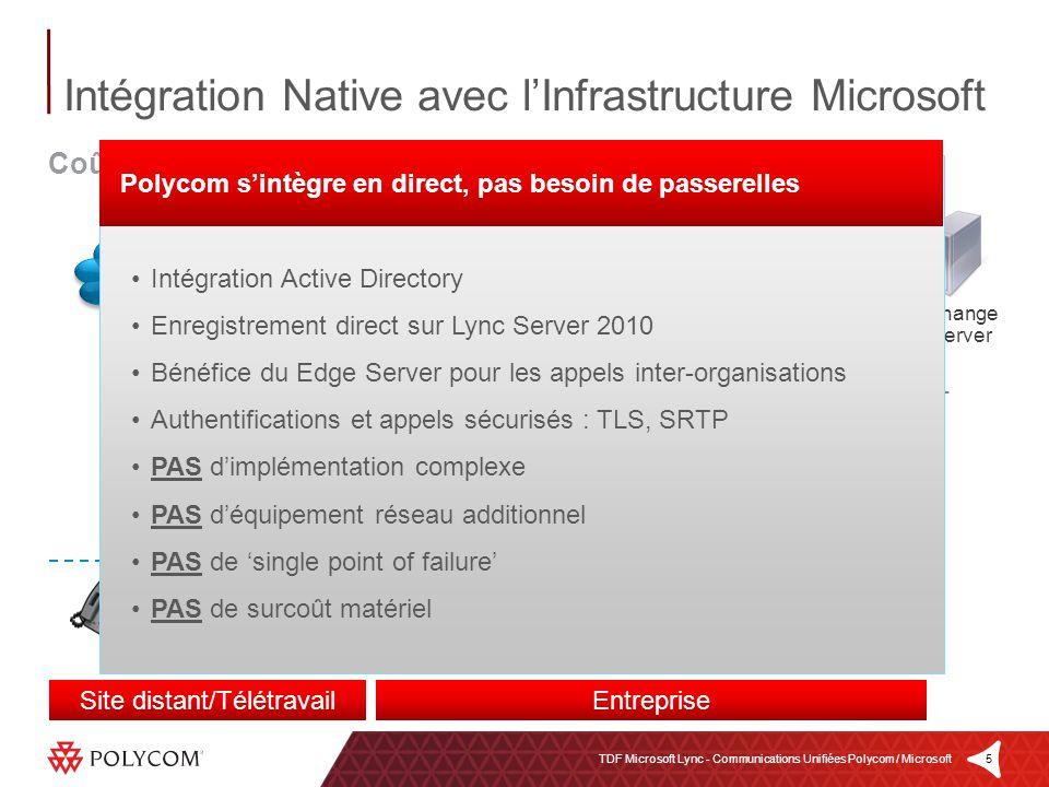 5TDF Microsoft Lync - Communications Unifiées Polycom / Microsoft Edge Servers Active Directory Lync Server 2010 Exchange Server Lync Postes CX HDX In