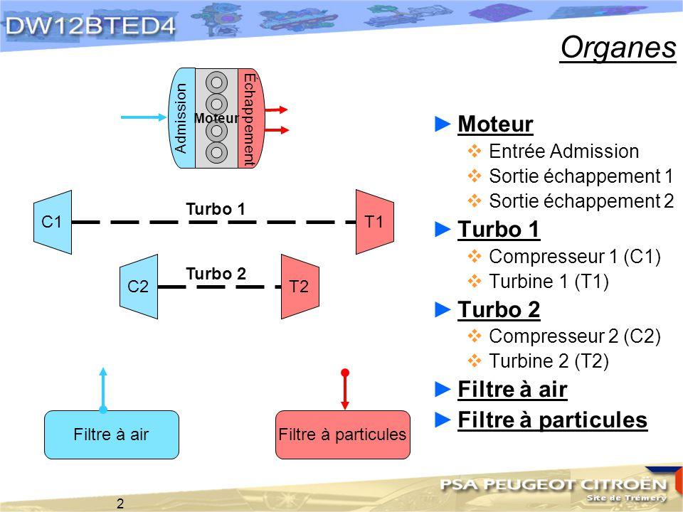 2 Organes Filtre à airFiltre à particules C1 C2 T2 T1 Moteur Admission Échappement Turbo 1 Turbo 2 Moteur Entrée Admission Sortie échappement 1 Sortie