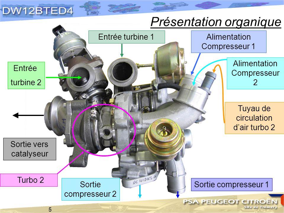 5 Entrée turbine 1 Entrée turbine 2 Alimentation Compresseur 1 Alimentation Compresseur 2 Sortie vers catalyseur Tuyau de circulation dair turbo 2 Tur