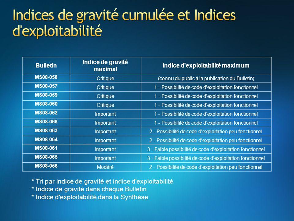 Bulletin Indice de gravité maximal Indice d'exploitabilité maximum MS08-058 Critique(connu du public à la publication du Bulletin) MS08-057 Critique1