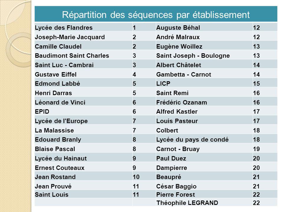 Répartition des séquences par établissement Lycée des Flandres1Auguste Béhal12 Joseph-Marie Jacquard2André Malraux12 Camille Claudel2Eugène Woillez13