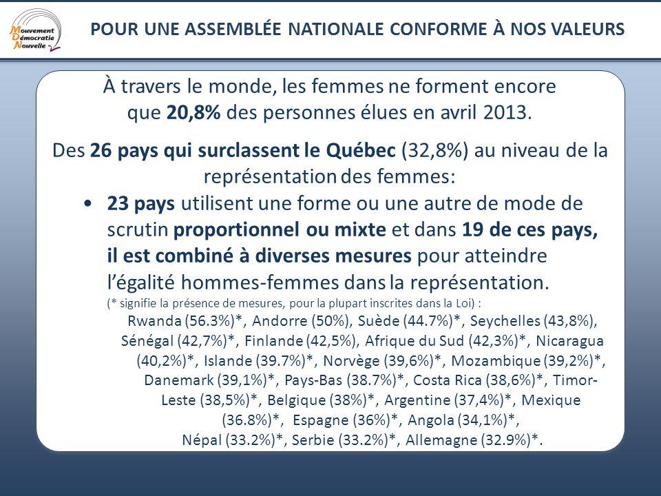 10 POUR UNE ASSEMBLÉE NATIONALE CONFORME À NOS VALEURS À travers le monde, les femmes ne forment encore que 20,8% des personnes élues en avril 2013. D