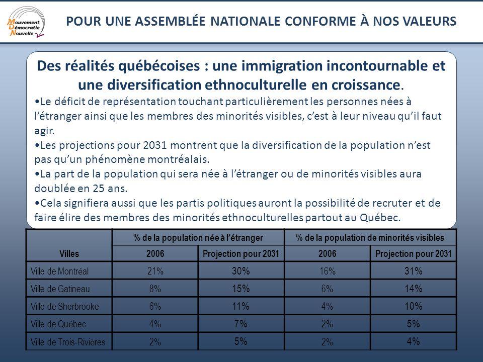 11 POUR UNE ASSEMBLÉE NATIONALE CONFORME À NOS VALEURS Des réalités québécoises : une immigration incontournable et une diversification ethnoculturell