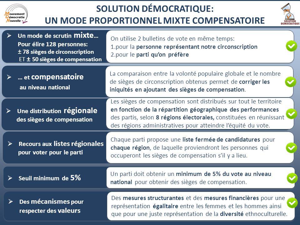 3 Pour refléter fidèlement la volonté populaire et le pluralisme politique et assurer limportance des régions : Chaque vote est respecté équitablement, partout et pour toutes les opinions politiques.
