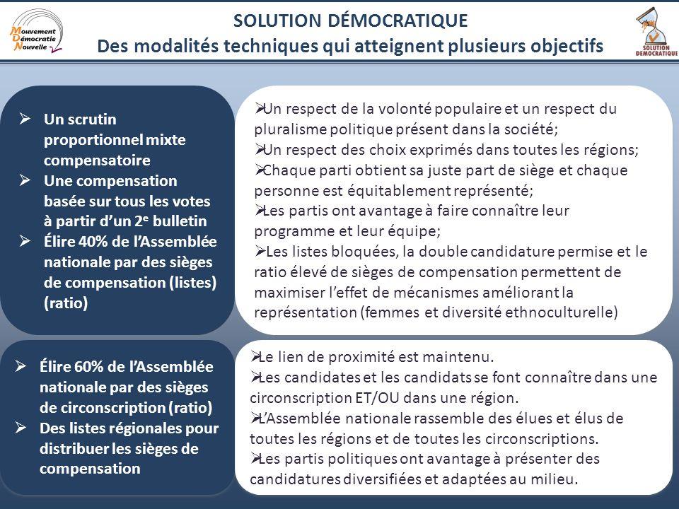 5 SOLUTION DÉMOCRATIQUE Des modalités techniques qui atteignent plusieurs objectifs Un scrutin proportionnel mixte compensatoire Une compensation basé