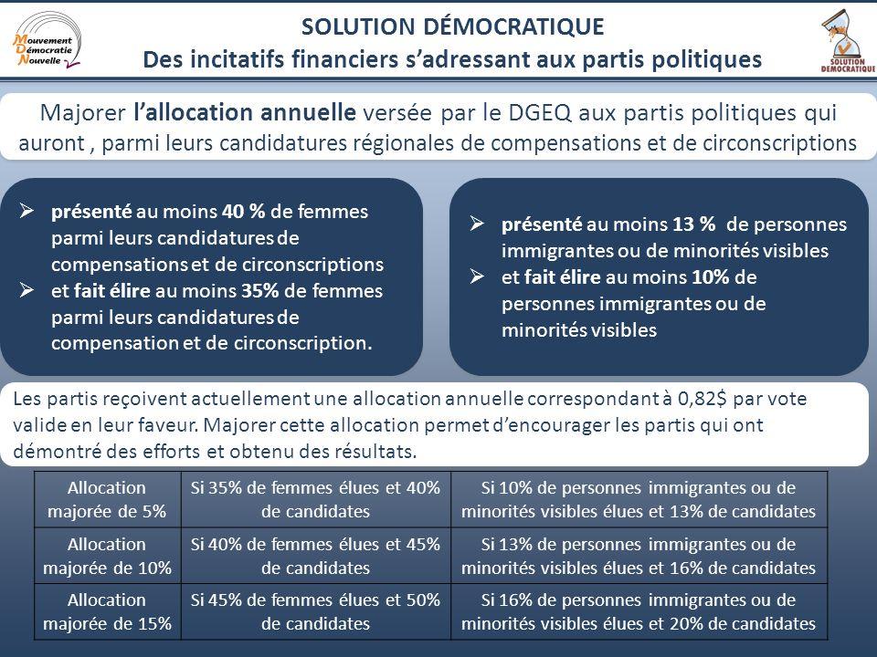 8 présenté au moins 40 % de femmes parmi leurs candidatures de compensations et de circonscriptions et fait élire au moins 35% de femmes parmi leurs c