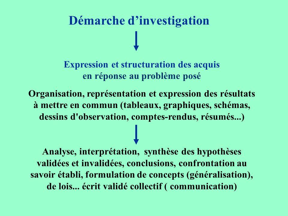 Démarche dinvestigation Expression et structuration des acquis en réponse au problème posé Organisation, représentation et expression des résultats à