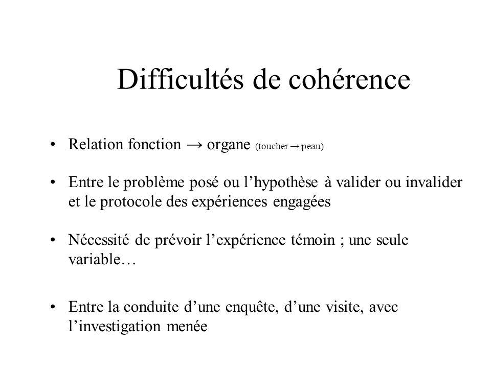 Difficultés de cohérence Relation fonction organe (toucher peau) Entre le problème posé ou lhypothèse à valider ou invalider et le protocole des expér