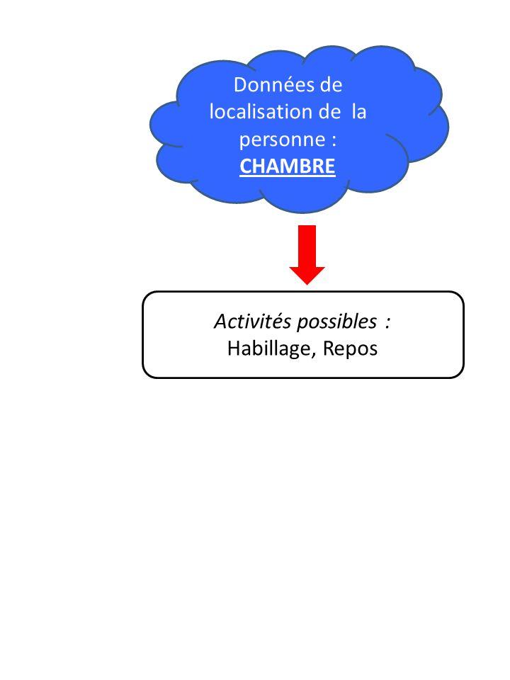 Activités possibles : Habillage, Repos