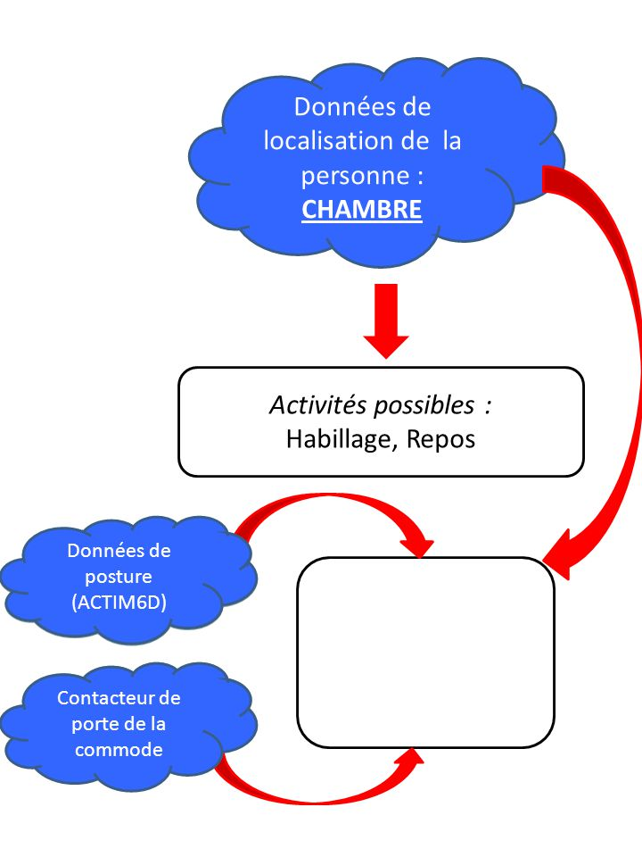Données de localisation de la personne : CHAMBRE Activités possibles : Habillage, Repos Données de posture (ACTIM6D ) Contacteur de porte de la commode Données de posture (ACTIM6D) Contacteur de porte de la commode