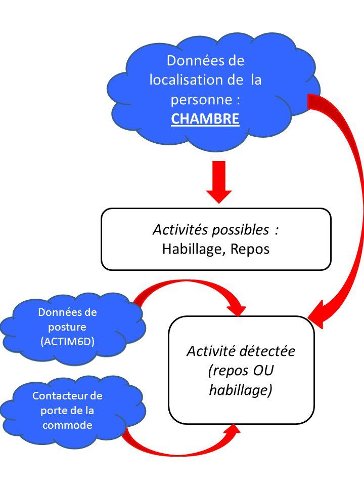 Données de localisation de la personne : CHAMBRE Activités possibles : Habillage, Repos Activité détectée (repos OU habillage) Données de posture (ACTIM6D ) Contacteur de porte de la commode Données de posture (ACTIM6D) Contacteur de porte de la commode