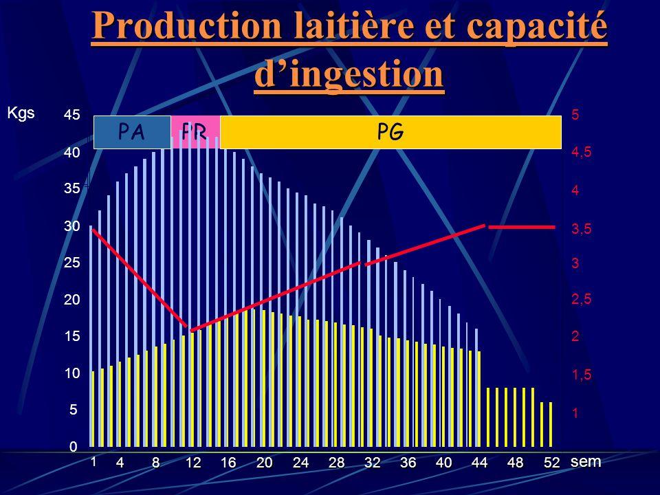 Production laitière et capacité dingestion PR 1 4812 16 202428323640444852 0 5 10 15 20 25 30 35 40 45 5 4 3 2 1 4,5 3,5 2,5 1,5 sem Kgs PAPG