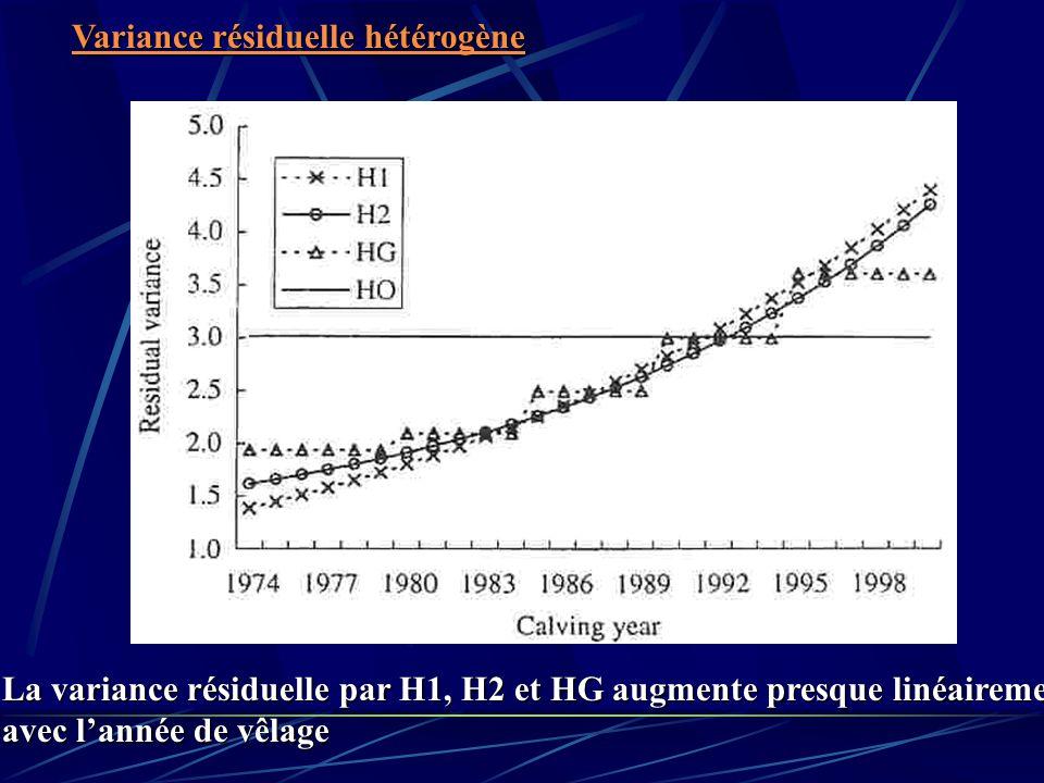 La variance résiduelle par H1, H2 et HG augmente presque linéairement avec lannée de vêlage Variance résiduelle hétérogène