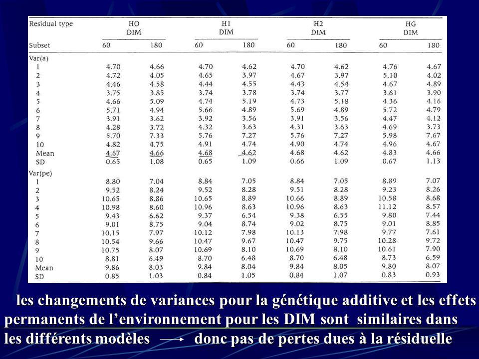 les changements de variances pour la génétique additive et les effets les changements de variances pour la génétique additive et les effets permanents
