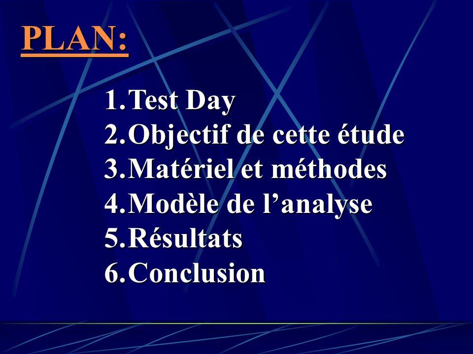 PLAN: 1.Test Day 2.Objectif de cette étude 3.Matériel et méthodes 4.Modèle de lanalyse 5.Résultats 6.Conclusion
