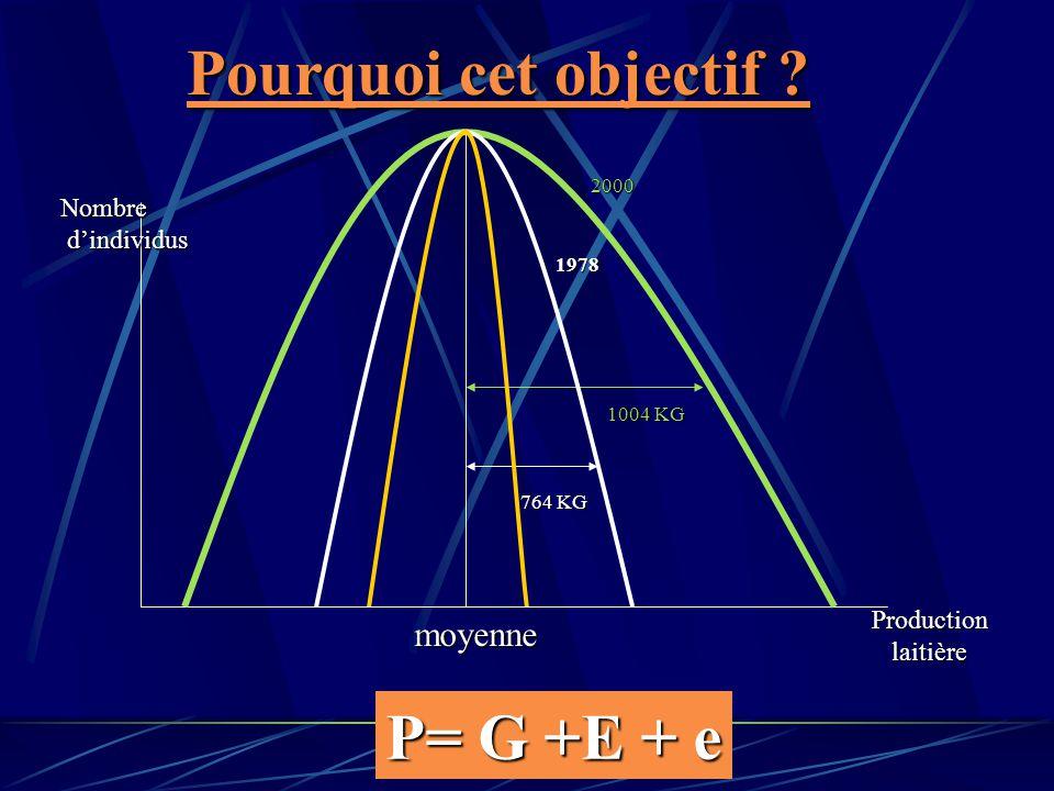 Pourquoi cet objectif ? P= G +E + e moyenne Nombre dindividus dindividus Productionlaitière 1978 2000 764 KG 1004 KG