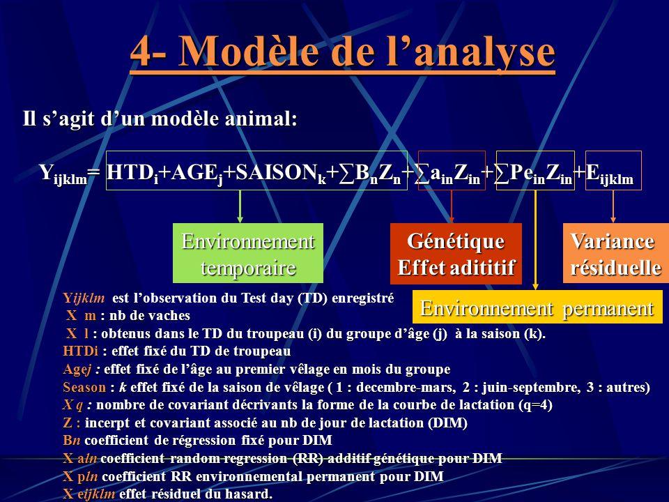 4- Modèle de lanalyse Il sagit dun modèle animal: Y ijklm = HTD i +AGE j +SAISON k +B n Z n +a in Z in +Pe in Z in +E ijklm Y ijklm = HTD i +AGE j +SA
