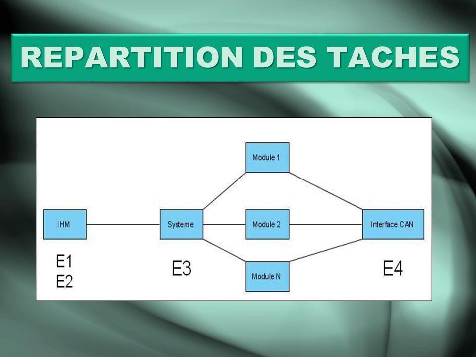 REPARTITION DES TACHES