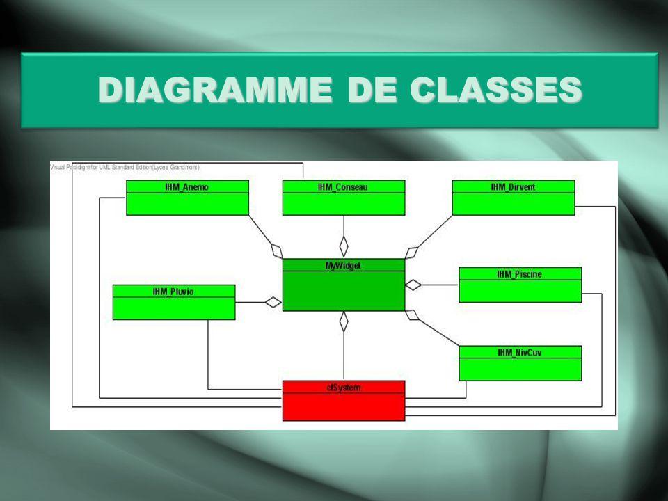 LIHMLIHM Elle doit-être :Elle doit-être : DynamiqueDynamique Simple dutilisationSimple dutilisation Développée avec QT DesignerDéveloppée avec QT Designer