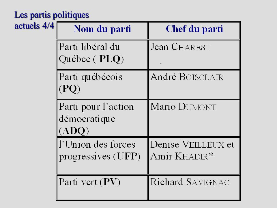 Les partis politiques actuels 4/4.