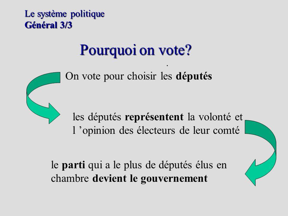 Le système politique Général 3/3. Pourquoi on vote? On vote pour choisir les députés les députés représentent la volonté et l opinion des électeurs de