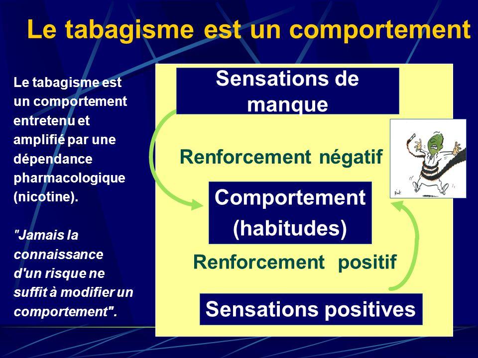 Sensations de manque Renforcement négatif Sensations positives Comportement (habitudes) Renforcement positif Le tabagisme est un comportement Le tabagisme est un comportement entretenu et amplifié par une dépendance pharmacologique (nicotine).